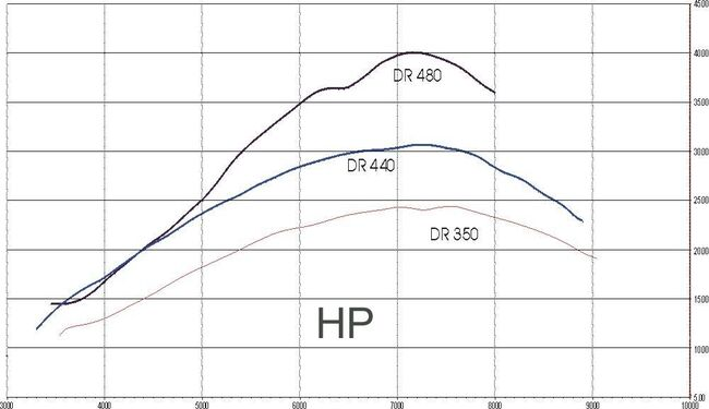 HP 480 440 350