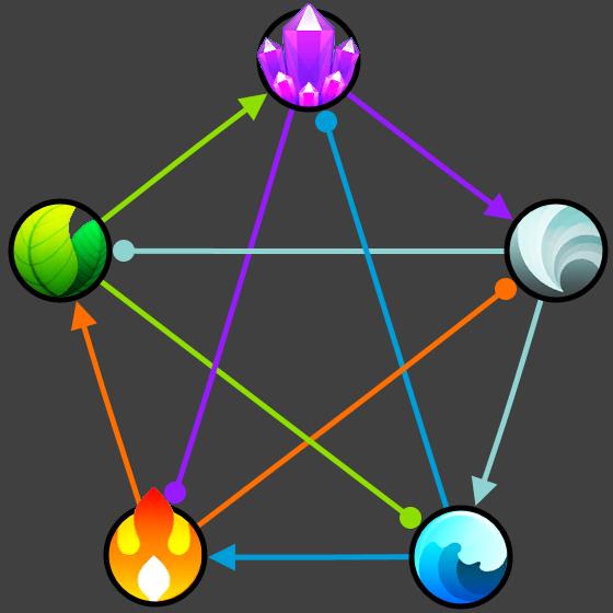 Draconius GO Type Chart