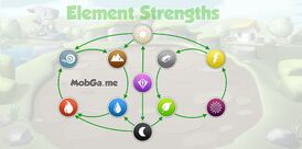 Element-strengths