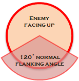 Flanking normal
