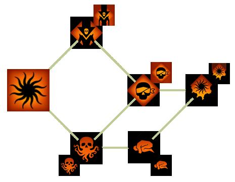 Энтропия (DAII)(Способности)