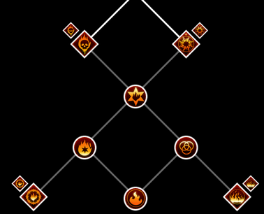 Inferno Skill Tree