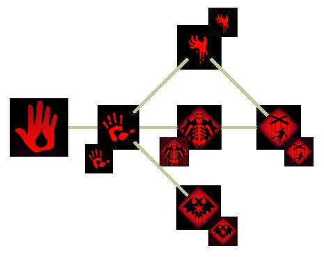 Маг Крови (DAII)(Способности)