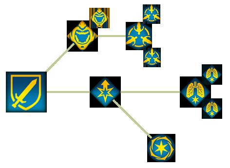 Мастер боя (DAII)(Способности)