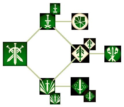 Авангард (DAII)(Способности)