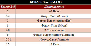 ТАл-Васгот таблица