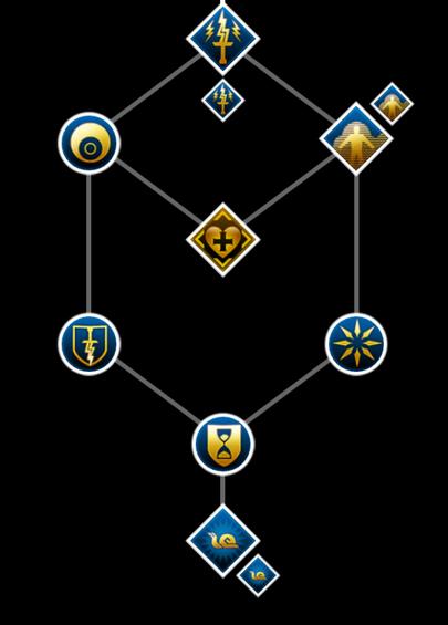 Ritterlicher Verzauberer - Fähigkeiten