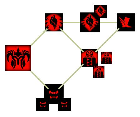 Потрошитель (DAII)(Способности)