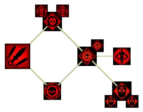 Убийца (DAII)(Способности)