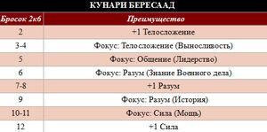 Кунраи Бересаад таблица