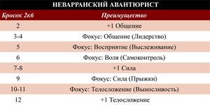 Неваррский авантюрист таблица