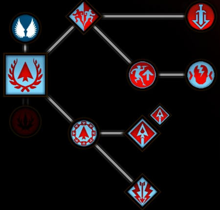 Royal Archer skill tree