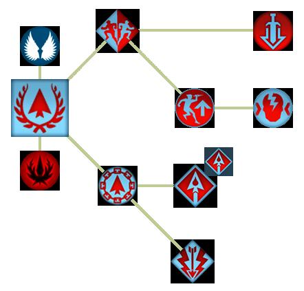 Королевский лучник (Способности)