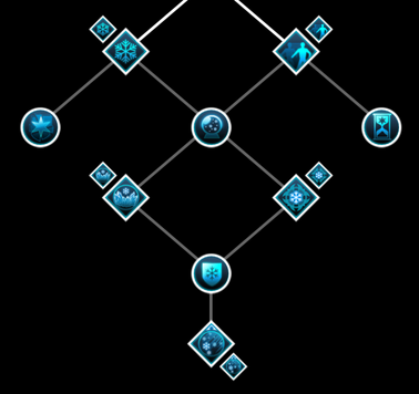 Winter Skill Tree