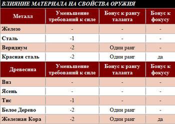Влияние материал на свойства оружия таблица RPG