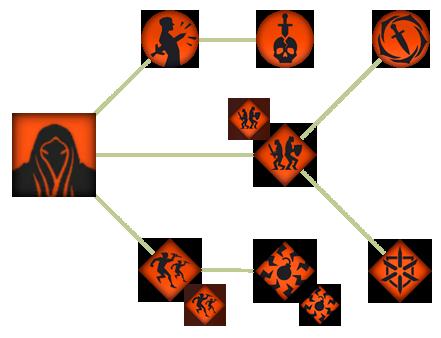 Мерзавец (DAII)(Способности)