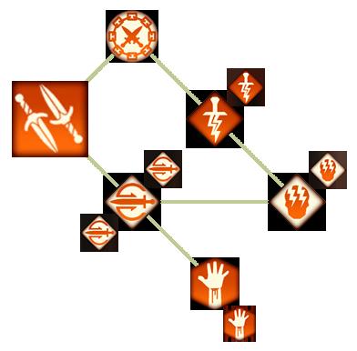 Оружие в каждой руке (DAII)(Способности)