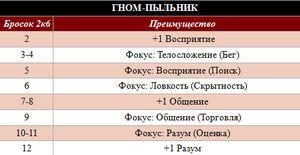 Гном-пыльник таблица