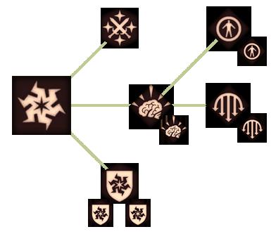 Чародейство (DAII)(Способности)