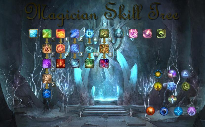 Magician Skill Tree