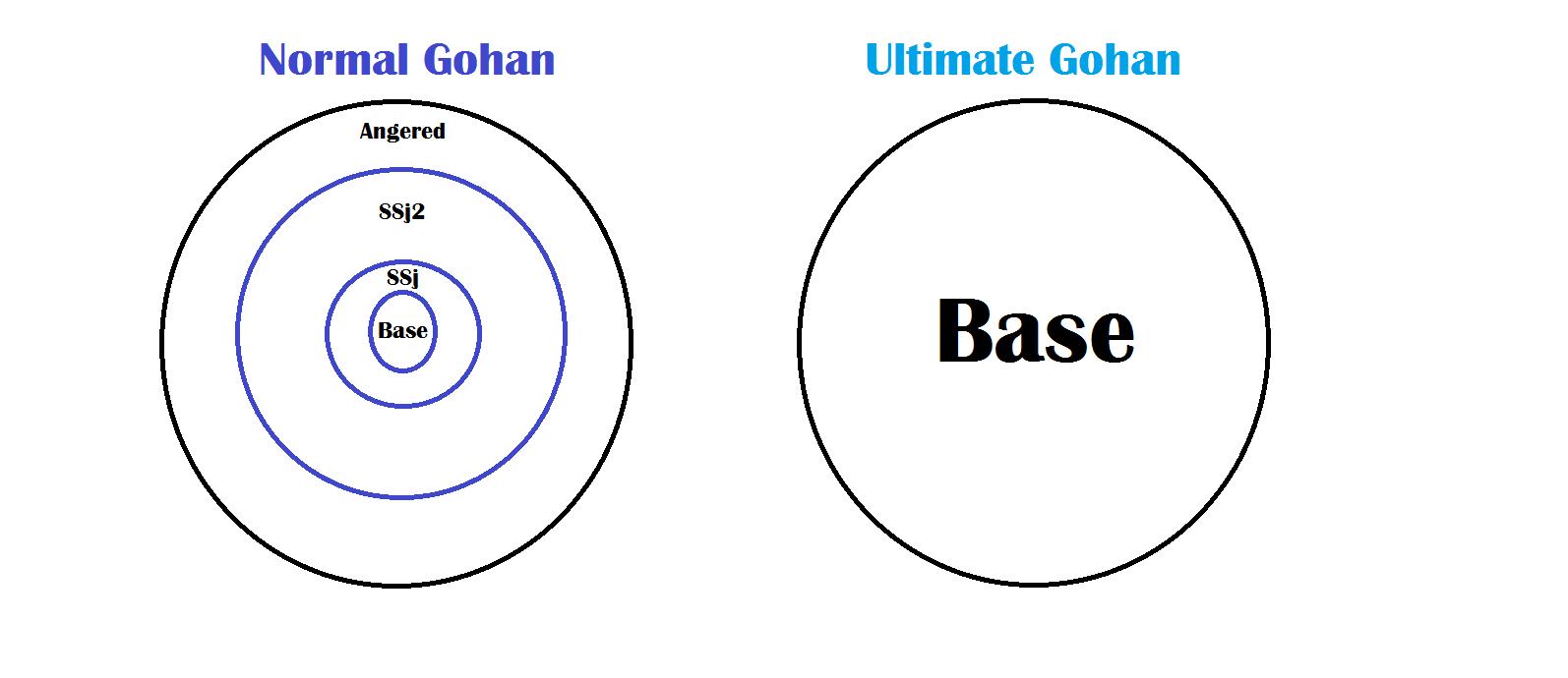 Image - Ultimate Gohan Explanation.png | Dragon Ball Wiki | FANDOM ...