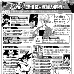 Dragon Ball: Super Exciting Guide.