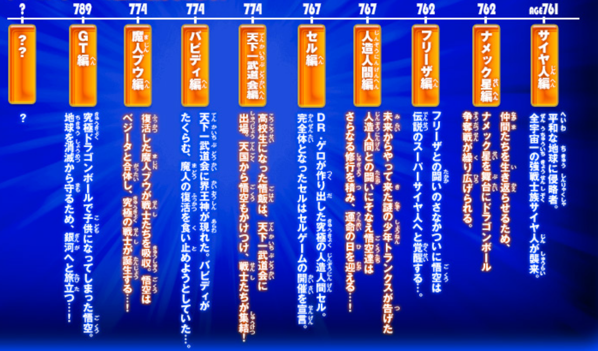 Dragon Ball Timeline