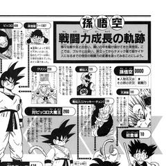 Dragon Ball Encilopedia 7 pag 82.