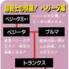 Dragon Ball Z Special 1 Anime Comics