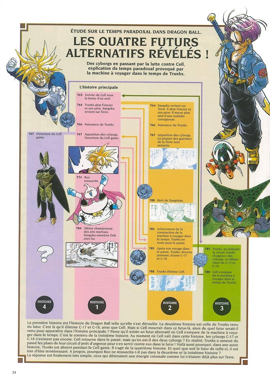 Dragonball Chronologie