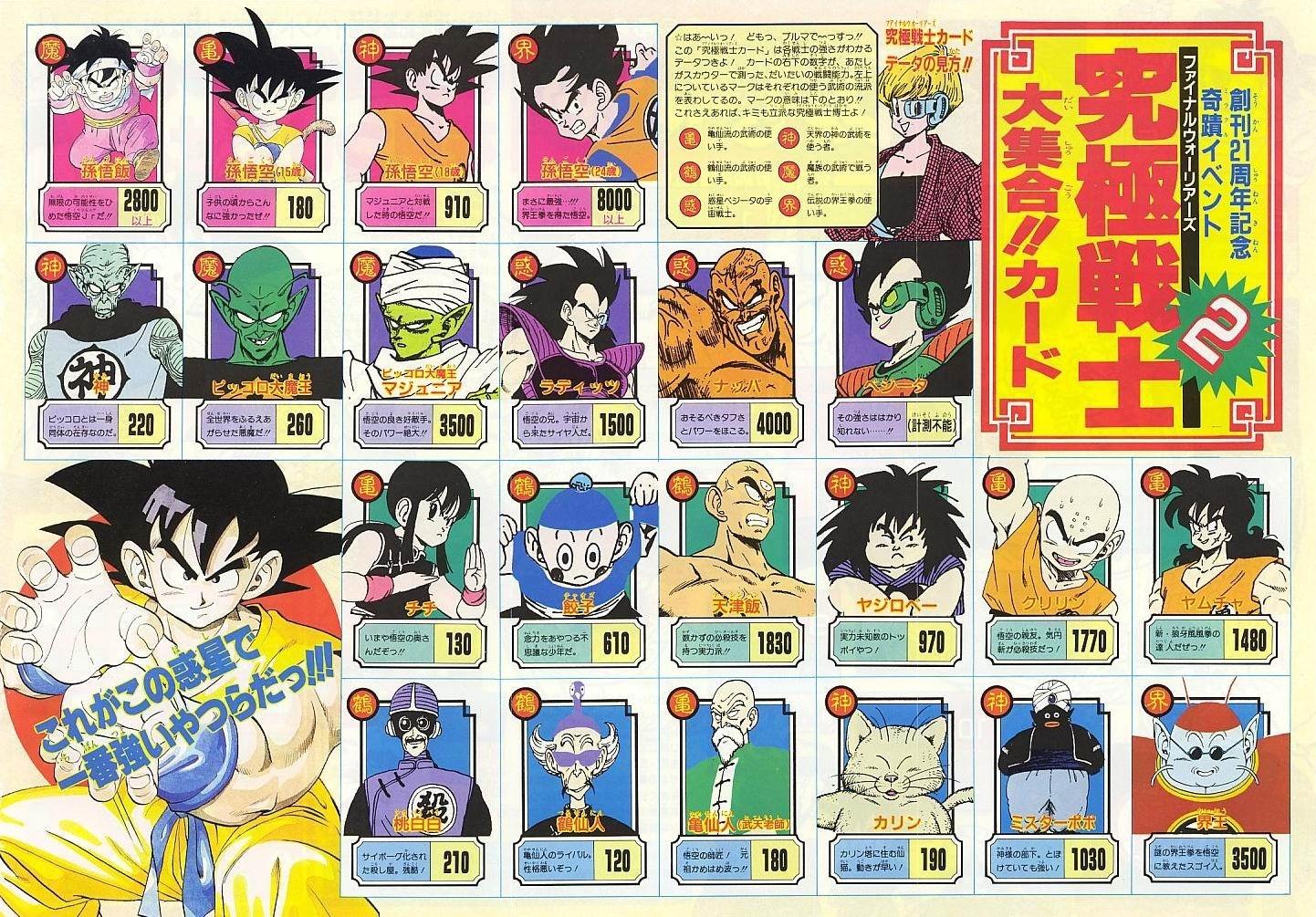 List of power levels | Dragon Ball Wiki | FANDOM powered by Wikia
