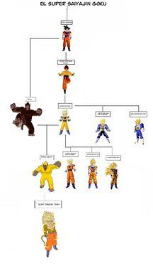 Las transformaciones de Goku