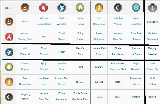 Image Chart Dragon City Jpg Wiki Fandom Powered By