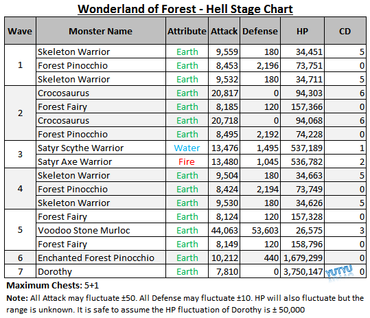 Wonderland of Forest - Hell Stage Chart