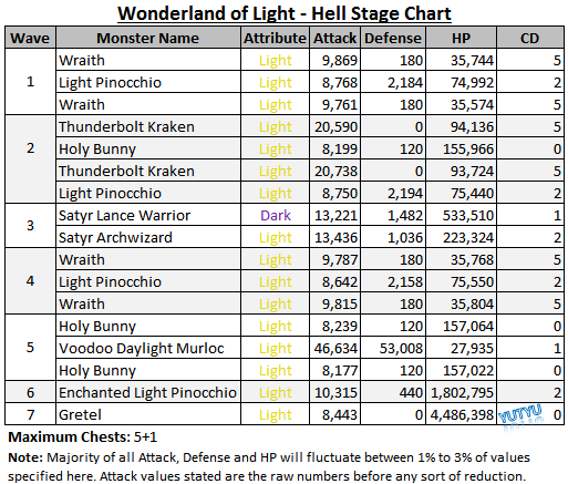 Wonderland of Light - Hell Stage Chart