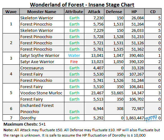 Wonderland of Forest - Insane Stage Chart