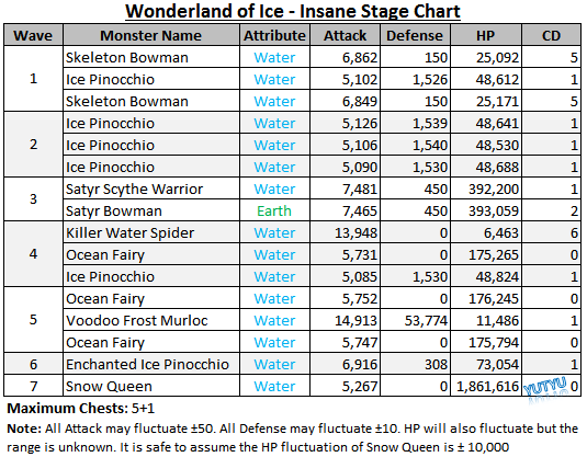 Wonderland of Ice - Insane Stage Chart