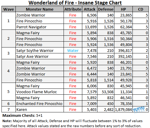 Wonderland of Fire - Insane Stage Chart