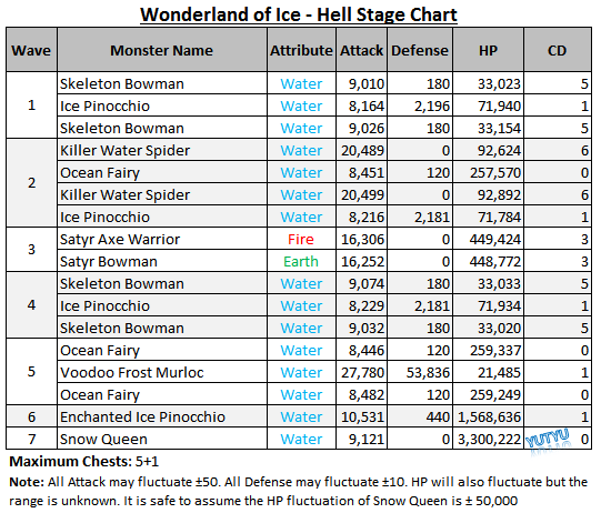 Wonderland of Ice - Hell Stage Chart