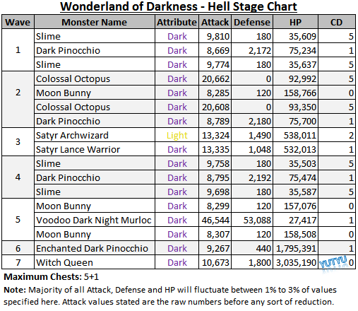 Wonderland of Darkness - Hell Stage Chart