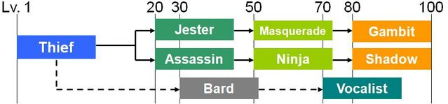 File:Thief class tree.JPG