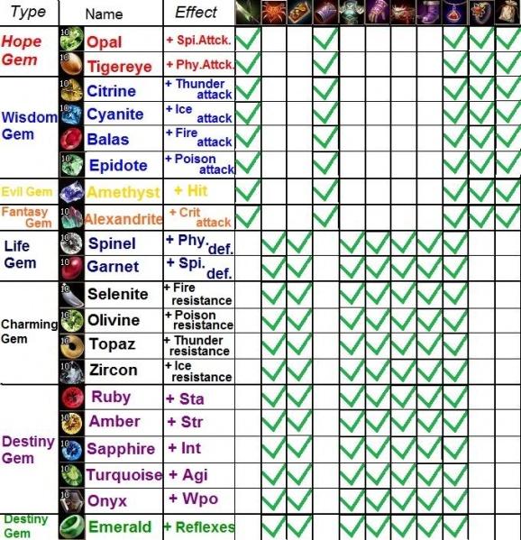 578px-Gem Chart