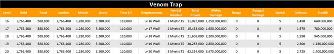 Venom trap level 20 stats