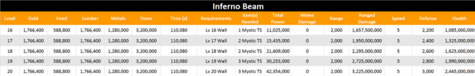 Inferno beam level 20 stats