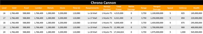 Chrono cannon level 20 stats