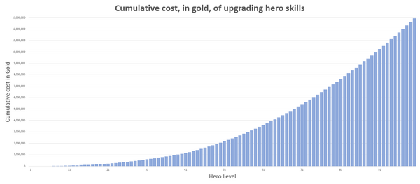 Dragonsoul-hero-skill-upgrade-costs-cumulative-chart-2016-04-11