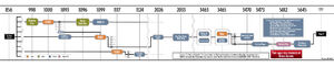 DOD13-timeline-large