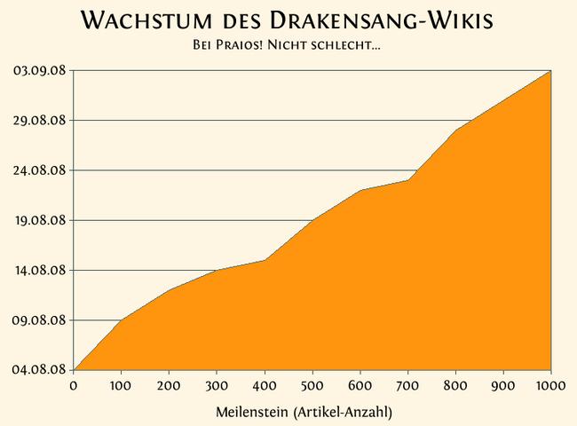 Drakensang-Meilensteine