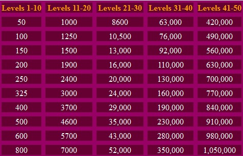 PvP Tables