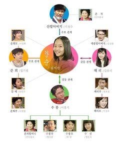 Kkangsooni chart